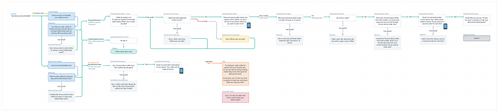Full image of conversation flow map example