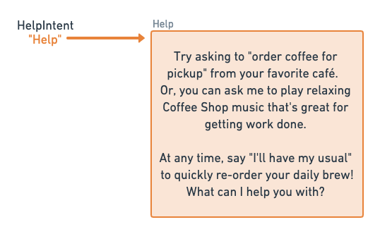 """HelpIntent """"Help"""" results in """"try asking to order coffee for pickup from your favorite cafe."""""""