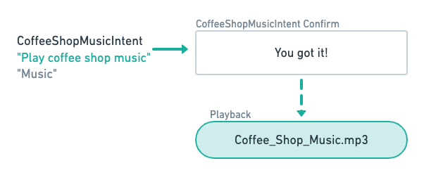 MP3 and Streaming content playbook flow